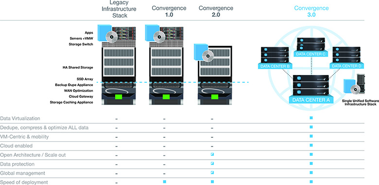 Hpe Simplivity Converged Infrastructure Drives